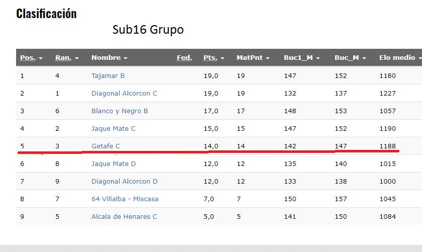Sub 16 Grupo B